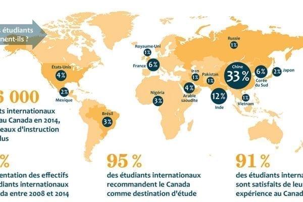 Infographique : Résultats et potentiel du Canada en matière d'éducation internationale